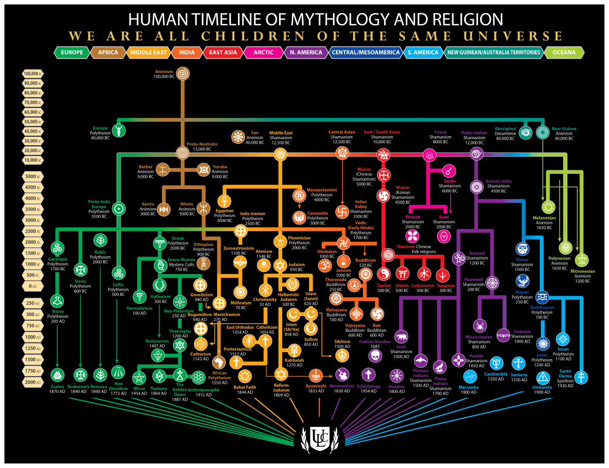 infographic showing the history and relationships of major world religions